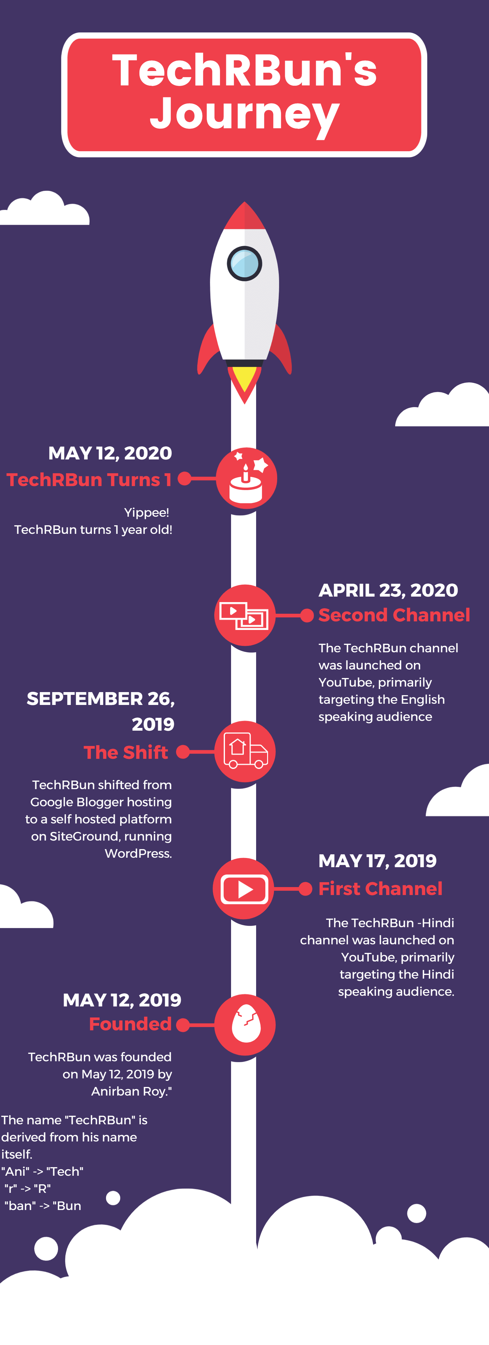TechRBun's Journey Infographic made using DesignCap